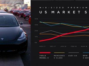 """Tesla elektromobilio """"Model 3"""" pardavimai JAV"""